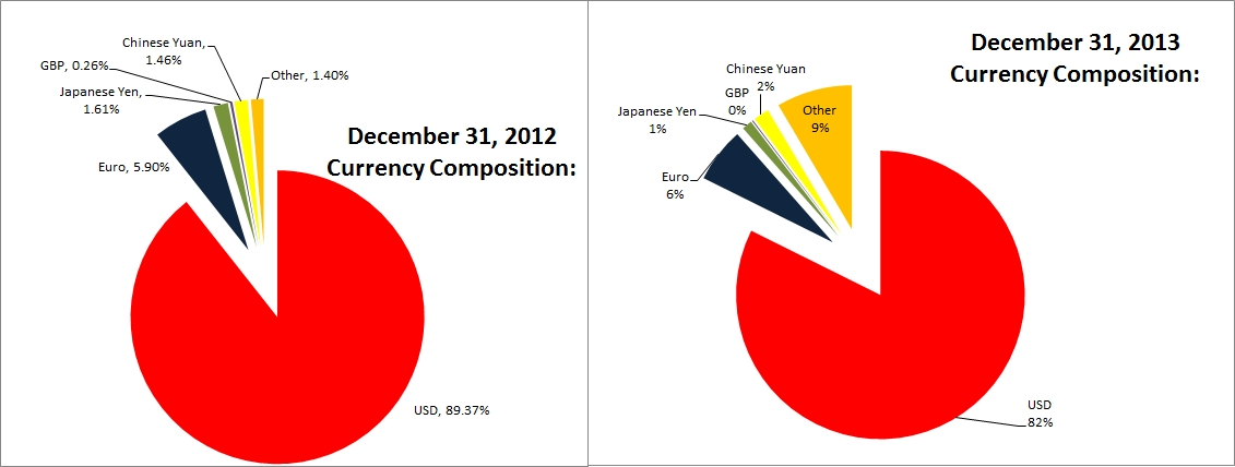 jamaica-external-debt-currencycomposition-2013