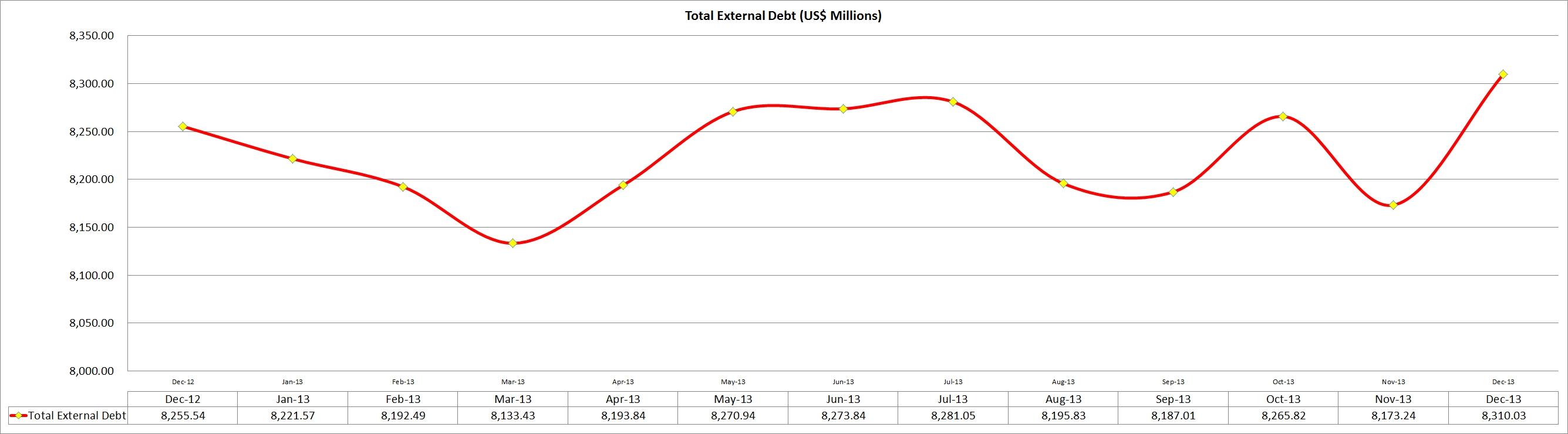 jamaica-external-debt-outstanding-2013