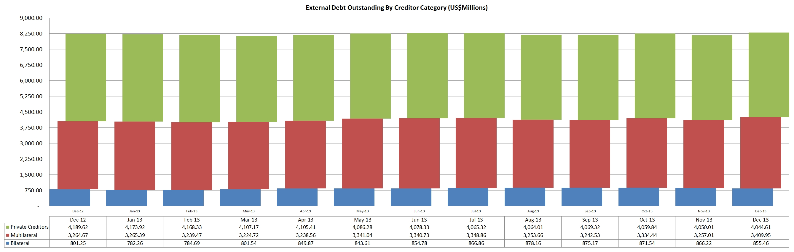 jamaica-external-debt-outstanding-by-creditor-category-2013