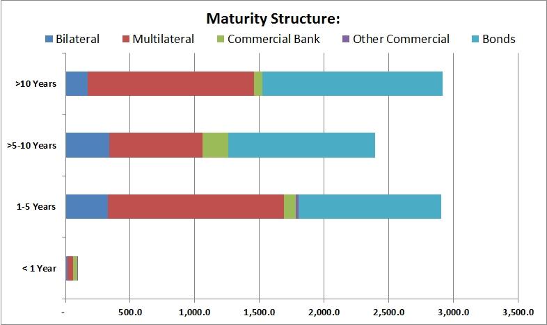 jamaica-external-debt-outstanding-maturity-structure-2013