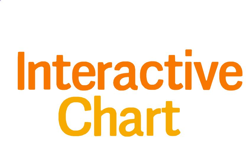 Interactive Chart