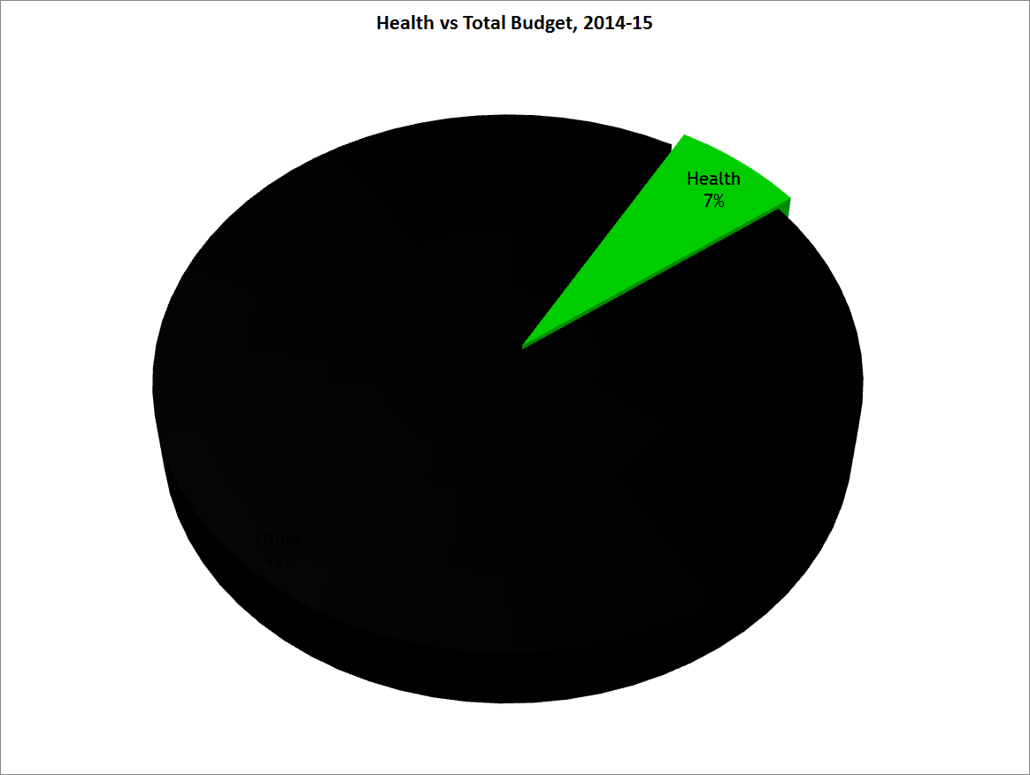 Health vs Total Budget