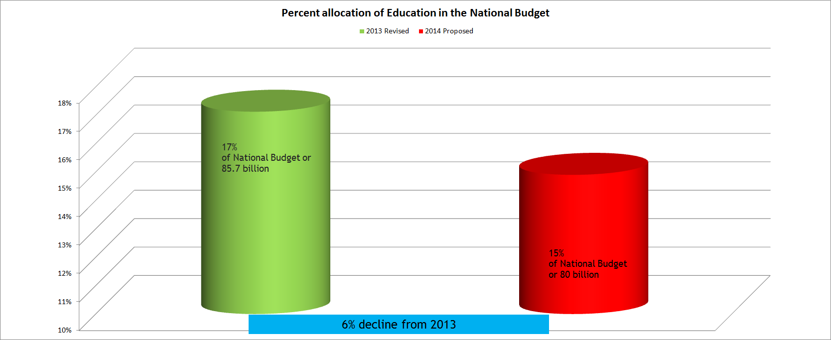 Percent allocation to education