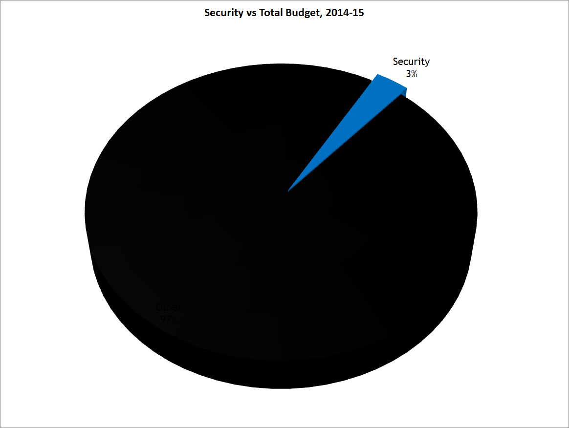 Security vs Total Budget