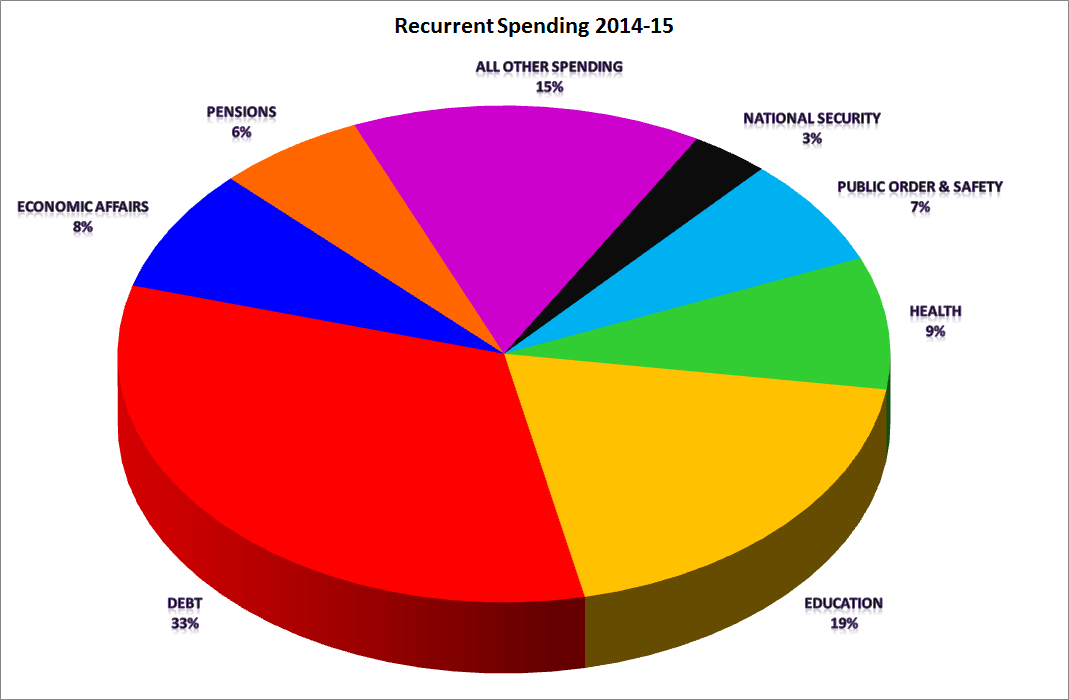 Total Recurrent Spending