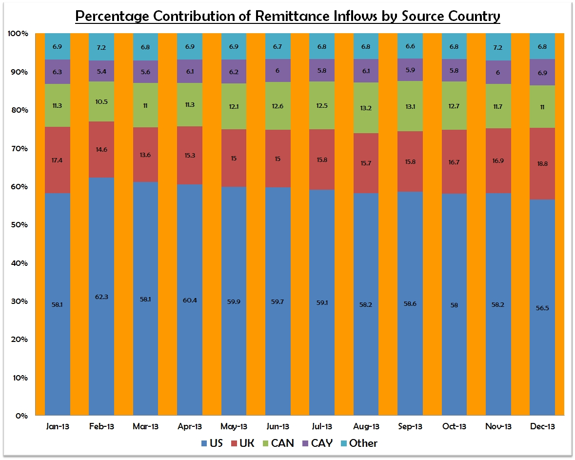 Percentage Contribution by Source Country