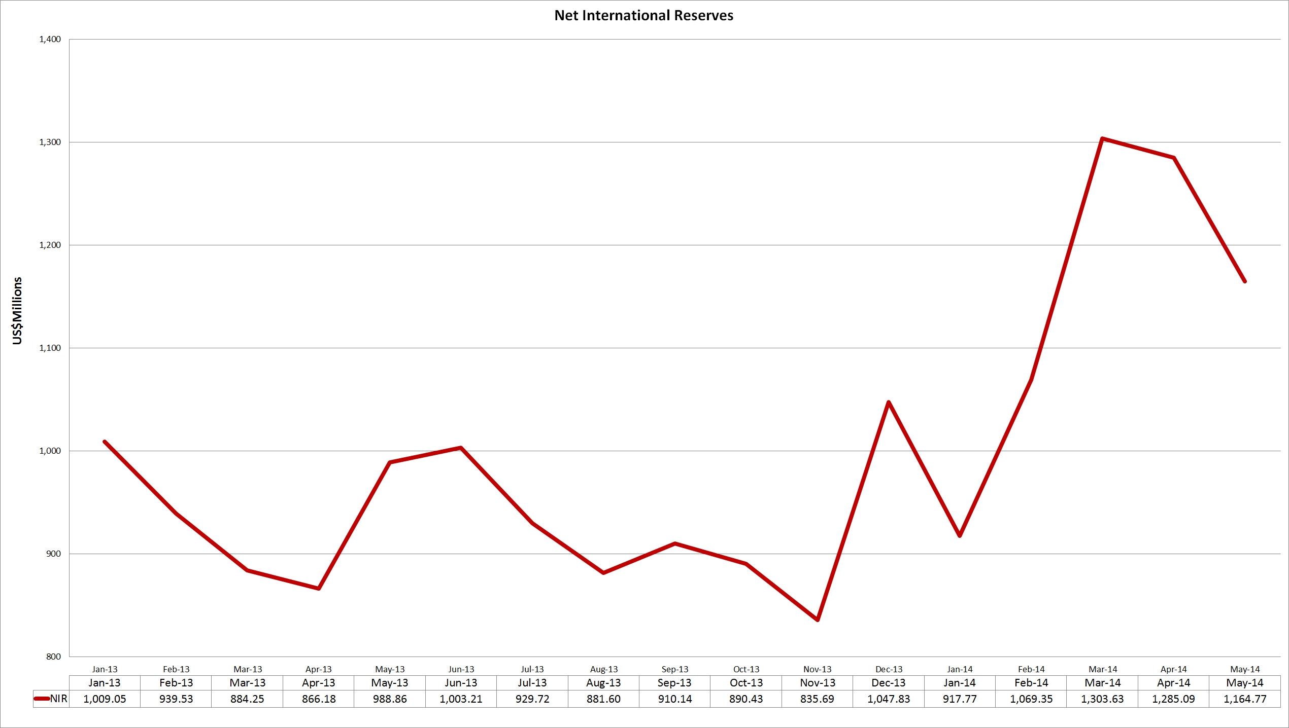 net_international_reserves