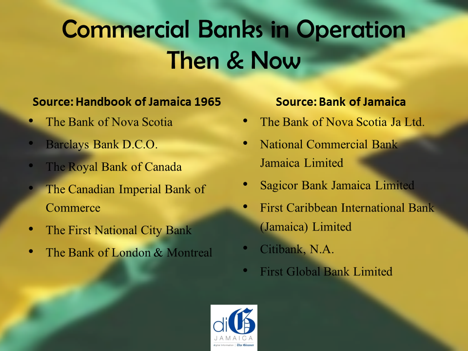 Commercial Banks in Operation