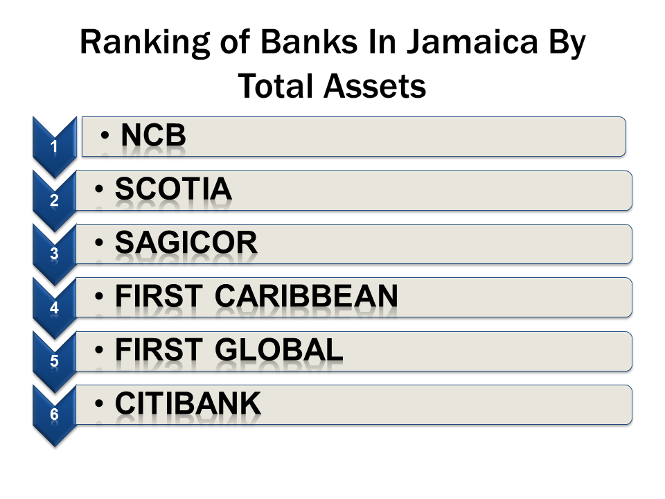 Ranking of Banks In Jamaica By Total Assets