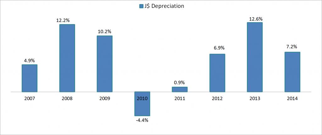 J$ Depreciation 2007-2014