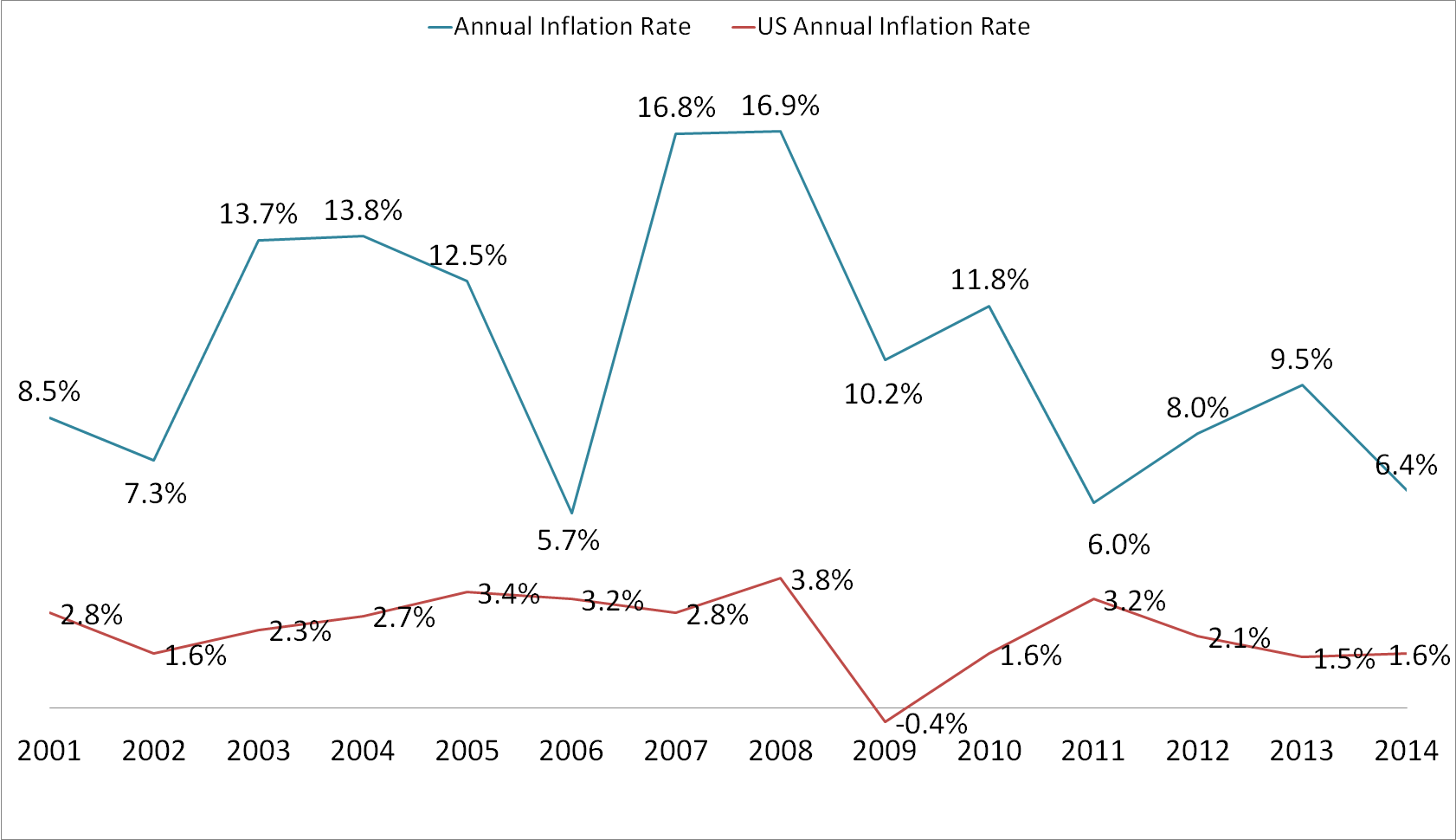 Annual Inflation Jamaica And The United States Of America