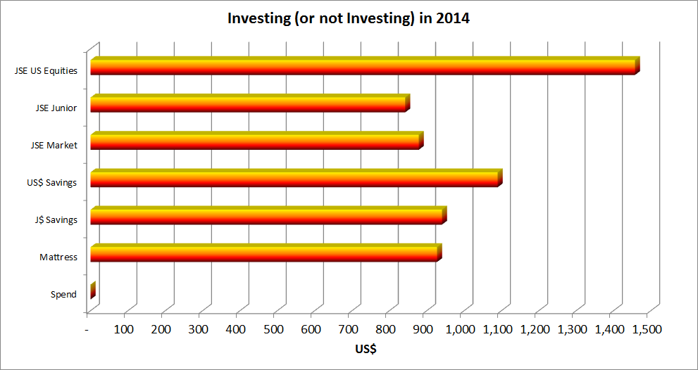 Investing (or not investing) in 2014