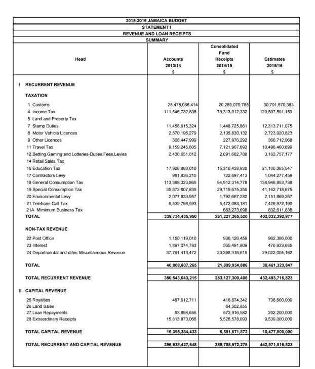 Summary of Revenue and Loan Receipts 2015-16