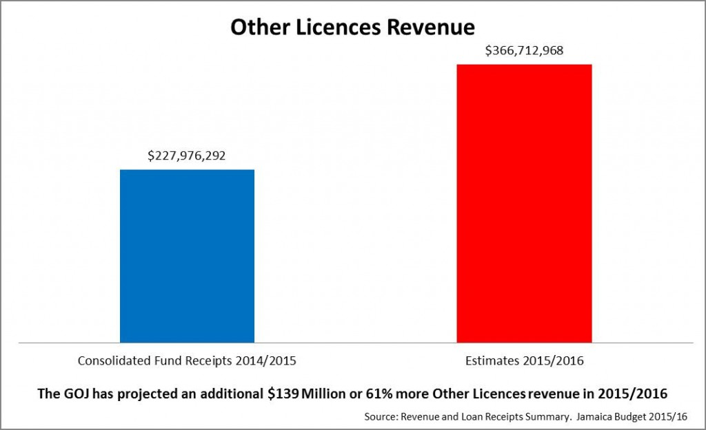 other licences