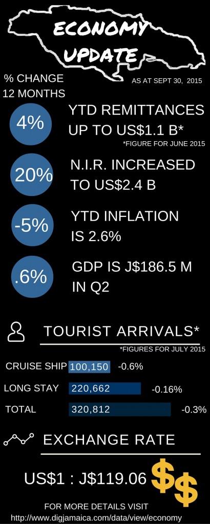 Economy Update (14)