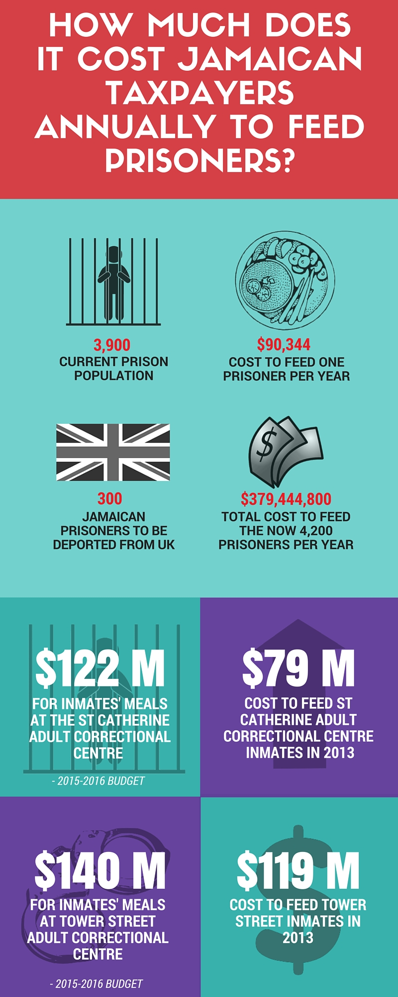 How Much Does It Cost Taxpayers To Feed Prison Inmates