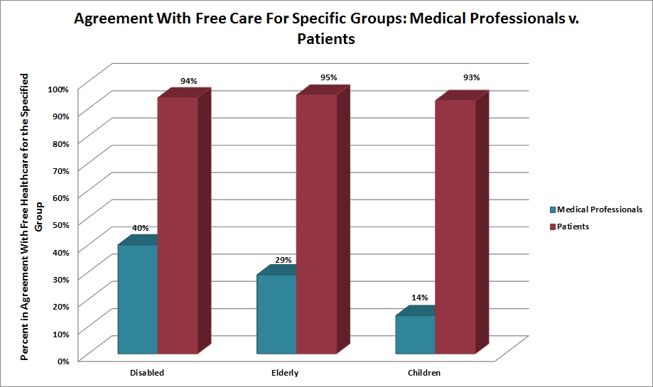 Agreement with Free Care Medical Professionals v Patients