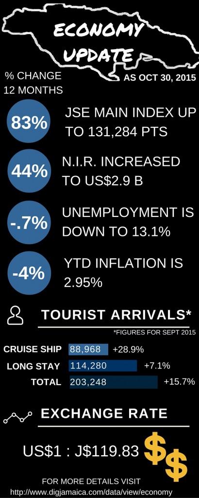 Economy Update Oct 2015 (3)