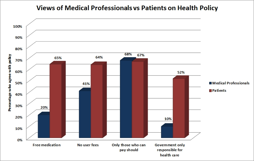 Views of Medical Professionals v Patients