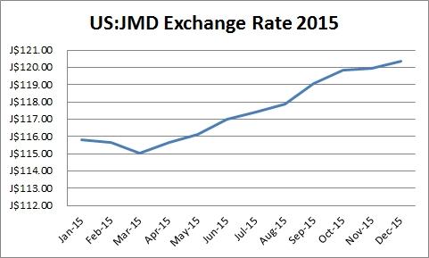 US_JMD exchange rate 2015