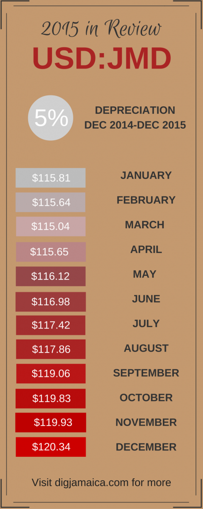 exchange rate year end visual (4)