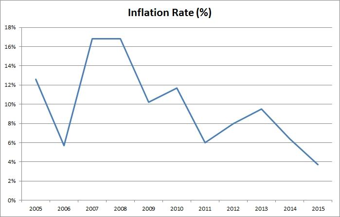 inflationvis10yr