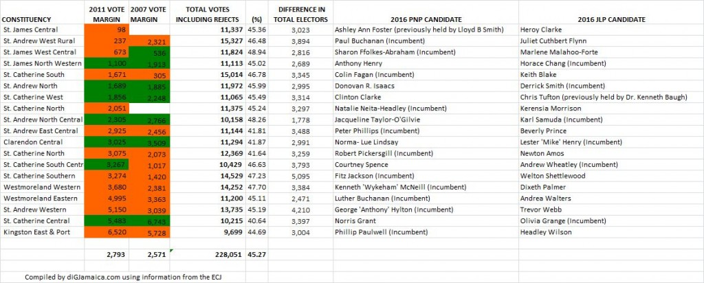 constituencies under 50