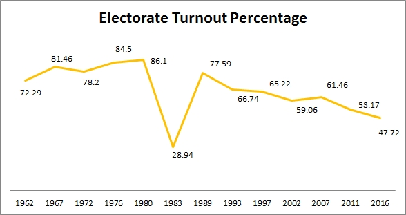 electorate turnout history with 2016