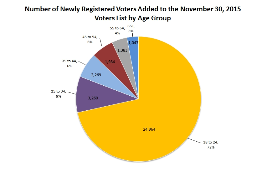 number of newly registered persons on november 30 2015 voters list