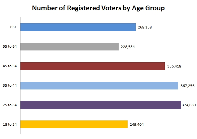 number of registered voters by age group