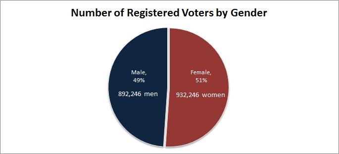number of registered voters by gender