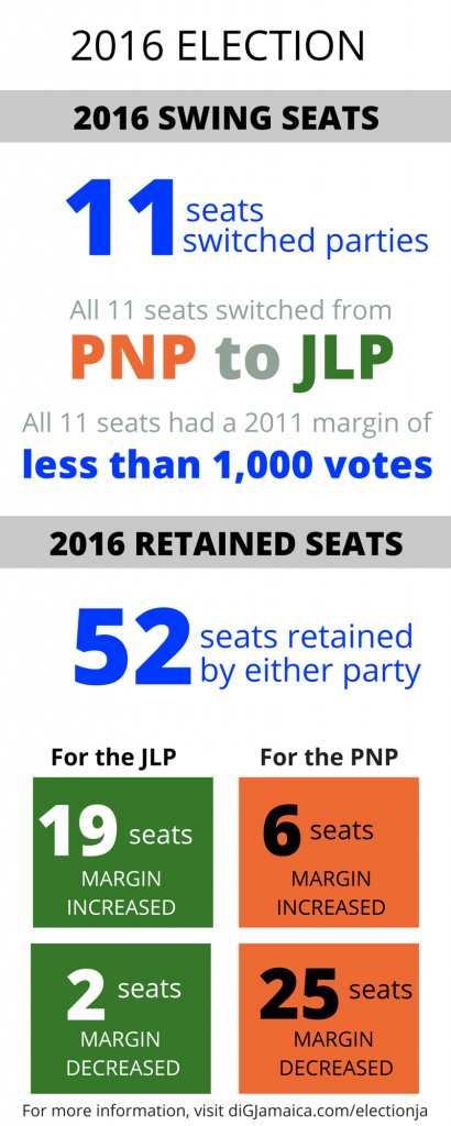 swing and retained seats