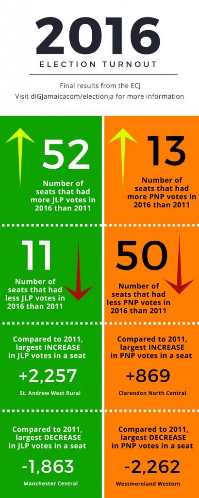 2016 Final Election Turnout (2)