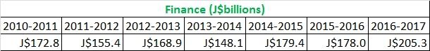 finance budget 2010-2016