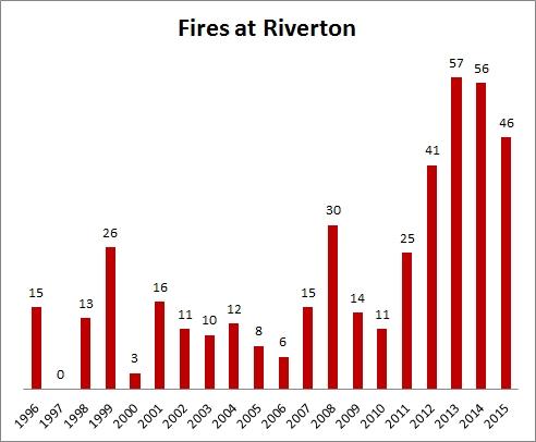 fires at riverton