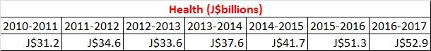 health budget 2010-2016