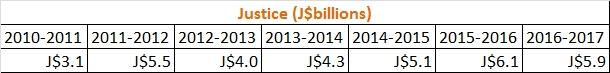 justice budget 2010-2016