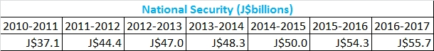 national security budget 2010-2016