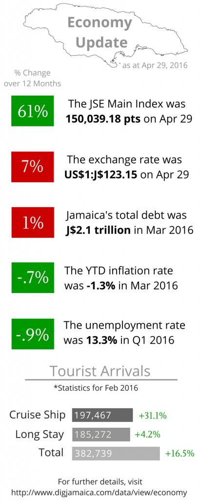 Economy Update apr 2016 (1)