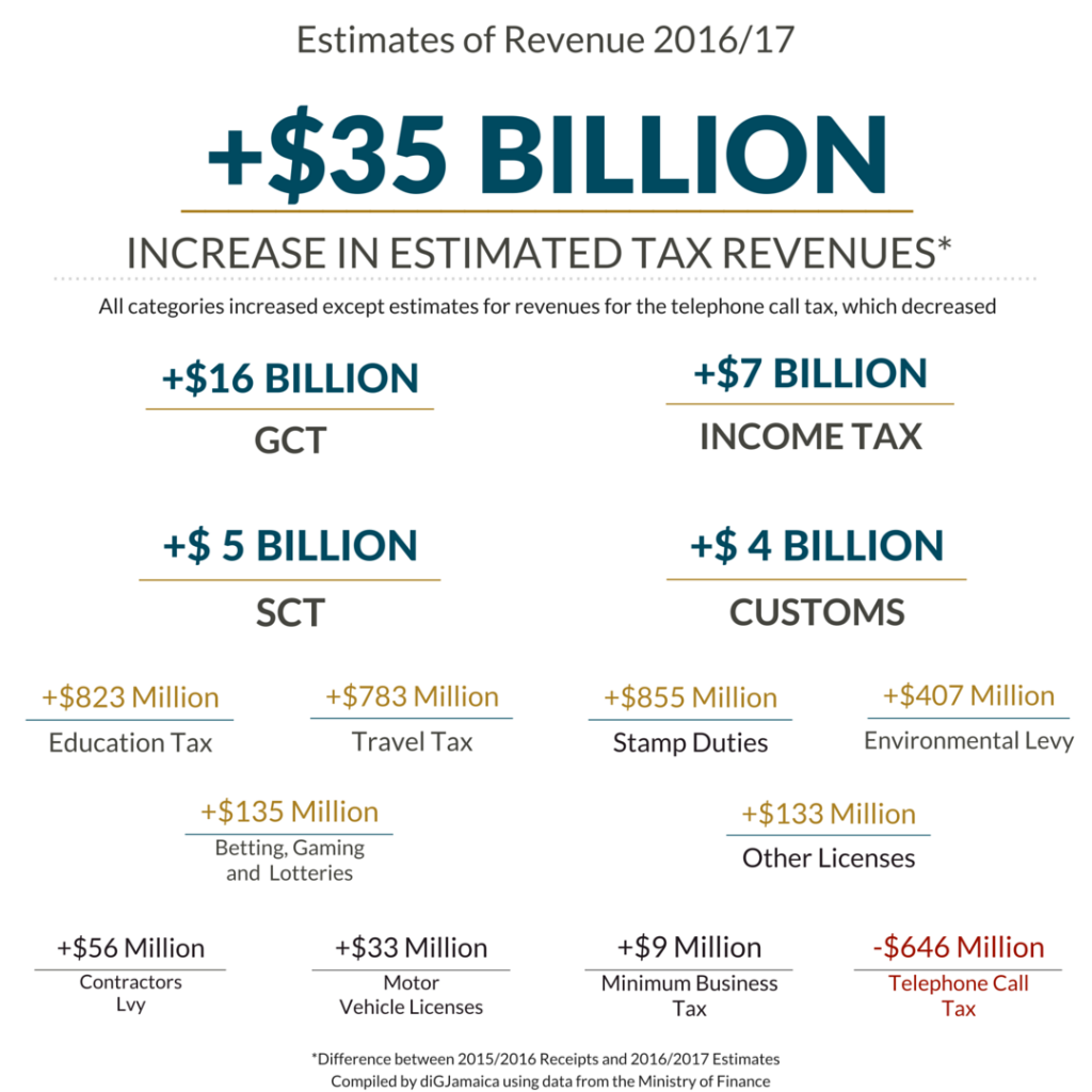 Final Budget Infographic 1
