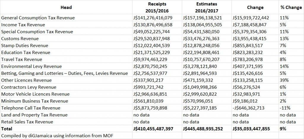 estimates of revenue 2016 2017