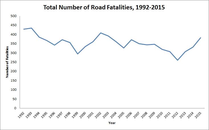 charts of the week road fatality statistics 1992 2015 digjamaica
