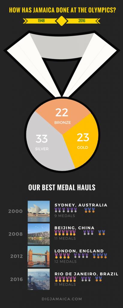medal haul