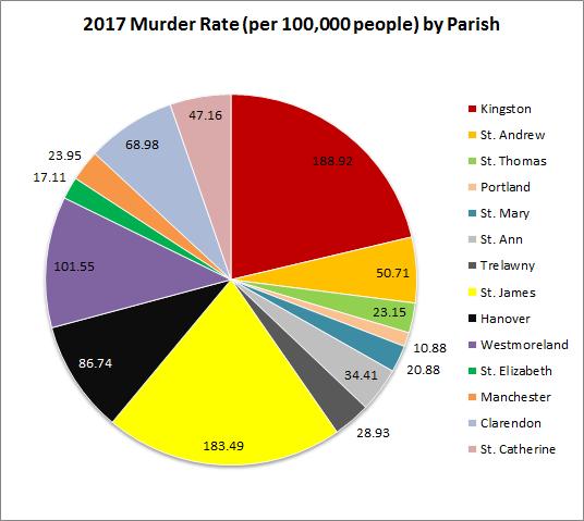 Murder in Jamaica 2018 —diG Jamaica